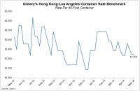 Drewry's Hong Kong-Los Angeles Container Rate Benchmark