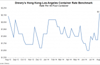 Drewry's benchmark rate for container traffic heading from Hong Kong to Los Angeles rose 20.8 percent this week.