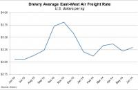 The Drewry East-West Air Freight Price Index rose to 101.6 in June.
