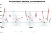 Drewry Container Rate Benchmark, July 24, 2013. Source: Drewry