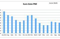 Euro Zone PMI-10-18-12