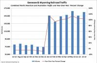 Genesee & Wyoming traffic. Source: Genesee & Wyoming Inc.