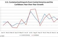 U.S. containerized imports from Central America and the Caribbean. Source: PIERS
