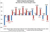 India's imports and exports through July 2013; year-over-year change. Sources: International Monetary Fund (via FRED), Indian Ministry of Commerce