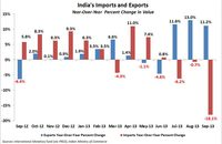 India's imports and exports through September 2013; year-over-year change. Sources: International Monetary Fund (via FRED), Indian Ministry of Commerce