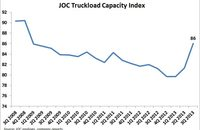 JOC Truckload Capacity Index. Source: JOC analyses, company reports