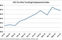 JOC For-Hire Trucking Employment Index. Source: Journal of Commerce analyses, U.S. Bureau of Labor Statistics data