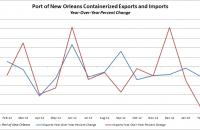 Port of New Orleans' containerized exports and imports through February 2013.