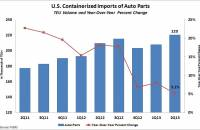 US Auto Part Imports. Source: PIERS