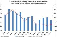 Container Ships Passing through the Panama Canal. Source: Panama Canal