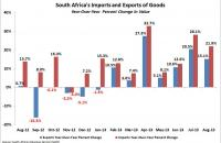 South Africa's imports and exports through August 2013; year-over-year change. Source: South African Revenue Service (SARS)