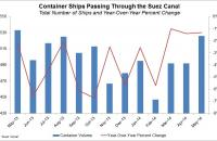 The number of container ships passing through the Suez in May was the highest since May 2013