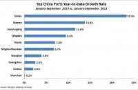 Top China Ports Year-to-Date Growth Rate — January-September 2013. Source: Shanghai Shipping Exchange