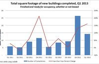 Total square footage of new buildings completed, first quarter 2013. Source: Jones Lang LaSalle