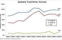 Quarterly Truck Driver Turnover - 3Q2013. Source: The American Trucking Associations