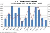 U.S. containerized exports through January 2014. Source: PIERS, the Data Division of JOC Group Inc.