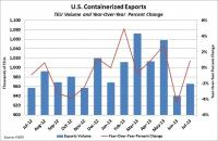 U.S. containerized exports through July 2013. Source: PIERS