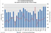 U.S. containerized imports through August 2013. Source: PIERS