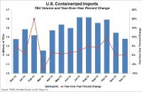 U.S. containerized imports through December 2013. Source: PIERS