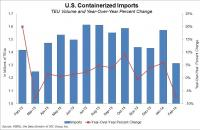 U.S. containerized imports through February 2014. Source: PIERS