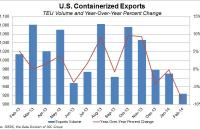 U.S. containerized exports through February 2014. Source: PIERS, the Data Division of JOC Group Inc.