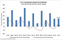 U.S. Cross-Border Imports from Mexico. Source: Bureau of Transportation Statistics