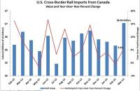 U.S. cross-border rail imports from Canada. Source: Bureau of Transportation Statistics