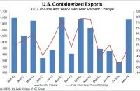 U.S. containerized exports