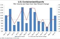 U.S. containerized exports, April 2013 to April 2014