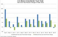 U.S.-Mexico cross-border trade by truck