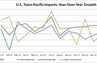 U.S. trans-Pacific containerized imports. Source: PIERS.
