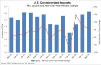 U.S. containerized imports rose 5.9 percent year-over-year in May.