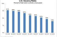 U.S. vacancy rates are trending down.