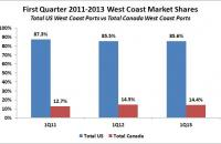 First Quarter 2011-2013 West Coast Market Shares. Source: Ports' published data
