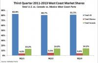 Third Quarter 2011-2013 West Coast Market Shares By Country. Source: Individual Ports
