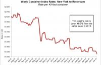 The spot rate from New York to Rotterdam sat at $1,307 this week, down 19.7 percent year-over-year.