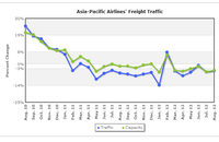 Asia-Pacific Airlines' Freight Traffic