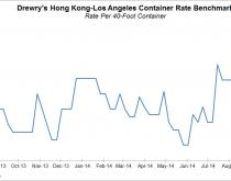 Drewry benchmark chart