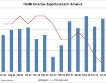 North American exports to Latin America. Source: Container Trades Statistics