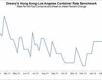 Drewry Container Rate Benchmark, Mar. 12, 2014. Source: Drewry