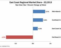 North American East Coast Regional Market Shares. Source: Individual Ports