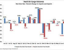 Hactl Air Cargo Volume. Source: Hong Kong Air Cargo Terminals Ltd