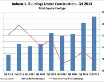 Industrial Buildings Under Construction - Q3 2013. Source: Jones Lang LaSalle