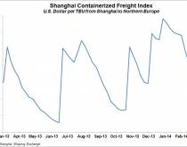 Shanghai Containerized Freight Index, North Europe, week ending Mar. 7, 2014. Source: Shanghai Shipping Exchange
