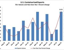 U.S. containerized exports through August 2013. Source: PIERS