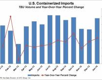 U.S. containerized imports through January 2014. Source: PIERS
