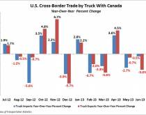 U.S. Cross-Border Trade by Truck With Canada. Source: Bureau of Transportation Statistics