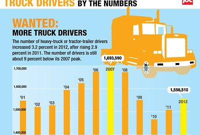 Portion of the truck drivers infographic