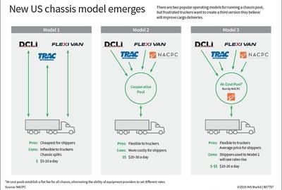 Infographic: New US chassis model emerges