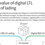 Digital bill of lading.